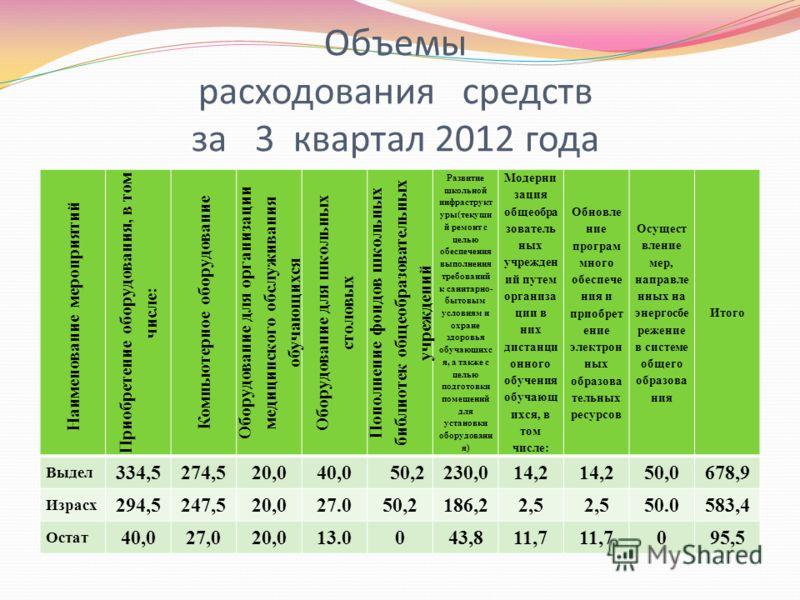 Объемы расходования средств за 3 квартал 2012 года Наименование мероприятий Приобретение оборудования, в том числе: Компьютерное оборудование Оборудование для организации медицинского обслуживания обучающихся Оборудование для школьных столовых Пополн