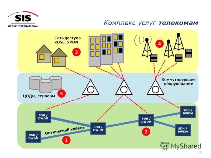 Комплекс услуг телекомам 3 SDH / DWDM SDH / DWDM SDH / DWDM SDH / DWDM SDH / DWDM SDH / DWDM Коммутирующее оборудование Оптический кабель 1 2 5 ЦОДы, серверы Сеть доступа xDSL, xPON 3 4