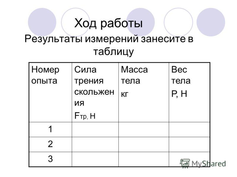 Ход работы Результаты измерений занесите в таблицу Номер опыта Сила трения скольжен ия F тр, Н Масса тела кг Вес тела Р, Н 1 2 3