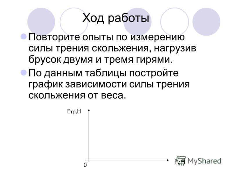 Ход работы Повторите опыты по измерению силы трения скольжения, нагрузив брусок двумя и тремя гирями. По данным таблицы постройте график зависимости силы трения скольжения от веса. F тр, Н 0 Р, Н
