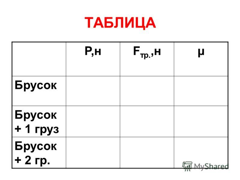 ТАБЛИЦА P,нF тр.,нμ Брусок Брусок + 1 груз Брусок + 2 гр.