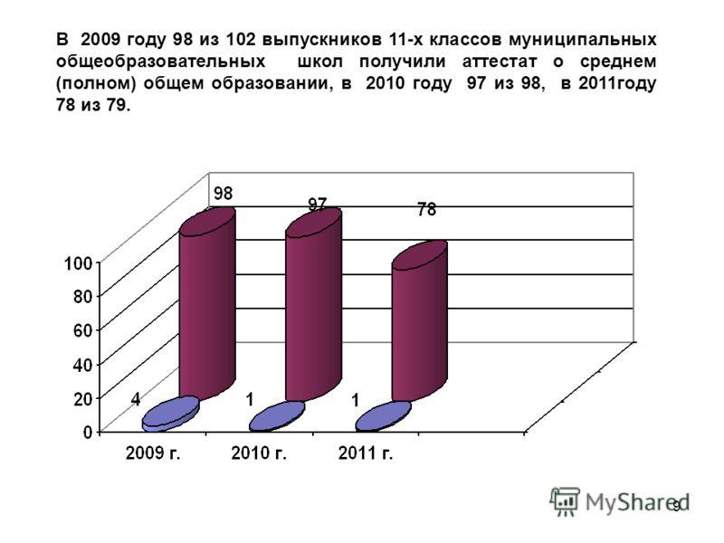 9 В 2009 году 98 из 102 выпускников 11-х классов муниципальных общеобразовательных школ получили аттестат о среднем (полном) общем образовании, в 2010 году 97 из 98, в 2011году 78 из 79.