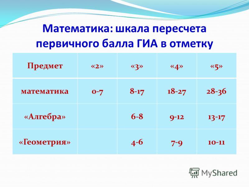 Математика: шкала пересчета первичного балла ГИА в отметку Предмет«2»«3»«4»«5» математика0-78-1718-2728-36 «Алгебра»6-89-1213-17 «Геометрия»4-67-910-11