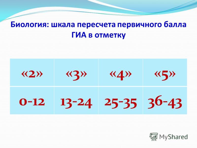 Биология: шкала пересчета первичного балла ГИА в отметку «2»«3»«4»«5» 0-1213-2425-3536-43