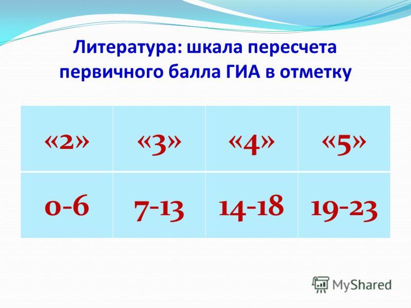 Литература: шкала пересчета первичного балла ГИА в отметку «2»«3»«4»«5» 0-67-1314-1819-23