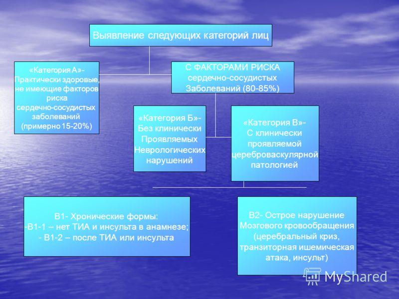 Выявление следующих категорий лиц «Категория А»- Практически здоровые, не имеющие факторов риска сердечно-сосудистых заболеваний (примерно 15-20%) С ФАКТОРАМИ РИСКА сердечно-сосудистых Заболеваний (80-85%) «Категория Б»- Без клинически Проявляемых Не