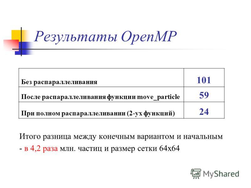 Результаты OpenMP Итого разница между конечным вариантом и начальным - в 4,2 раза млн. частиц и размер сетки 64x64 Без распараллеливания 101 После распараллеливания функции move_particle 59 При полном распараллеливании (2-ух функций) 24