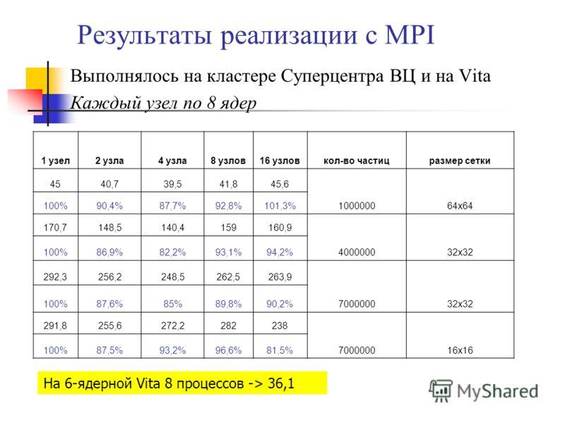 Результаты реализации с MPI Выполнялось на кластере Суперцентра ВЦ и на Vita Каждый узел по 8 ядер 1 узел2 узла4 узла8 узлов16 узловкол-во частицразмер сетки 4540,739,541,845,6 100000064x64 100%90,4%87,7%92,8%101,3% 170,7148,5140,4159160,9 400000032x