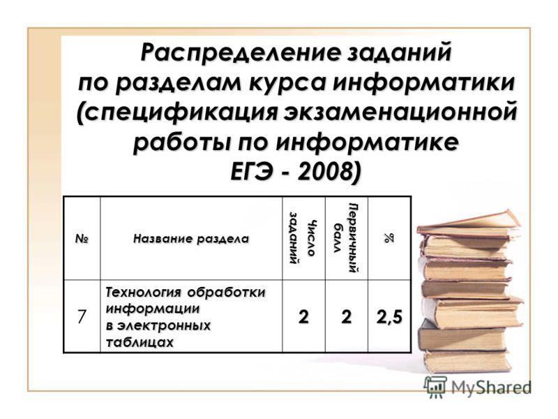 Распределение заданий по разделам курса информатики (спецификация экзаменационной работы по информатике ЕГЭ - 2008) Название раздела Числозаданий Первичный балл % 7 Технология обработки информации в электронных таблицах 222,5