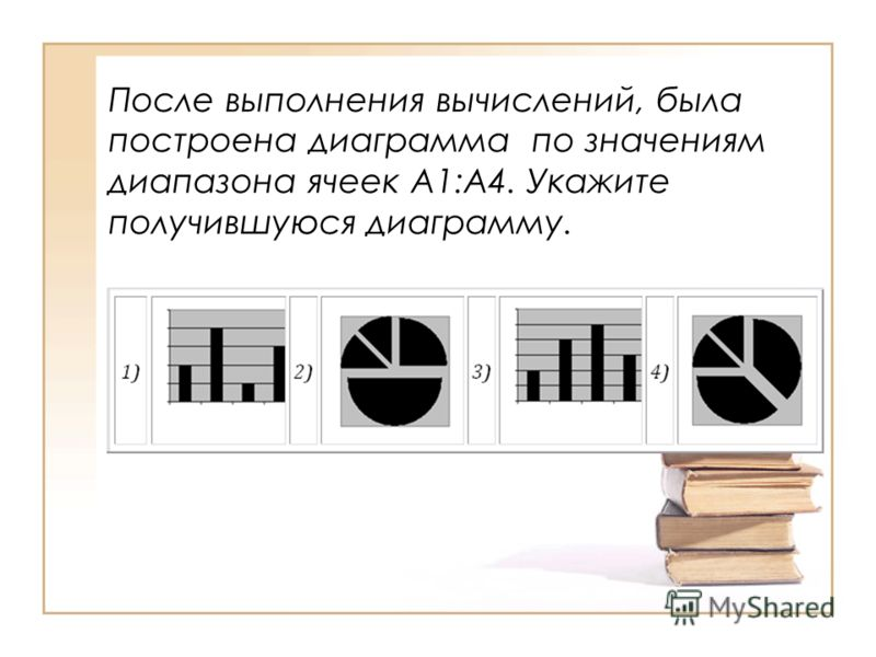 После выполнения вычислений, была построена диаграмма по значениям диапазона ячеек A1:A4. Укажите получившуюся диаграмму.