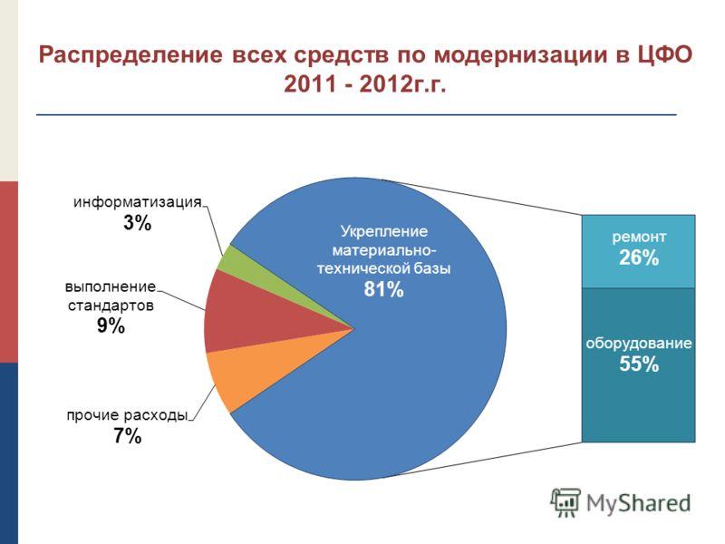 Распределение всех средств по модернизации в ЦФО 2011 - 2012г.г.