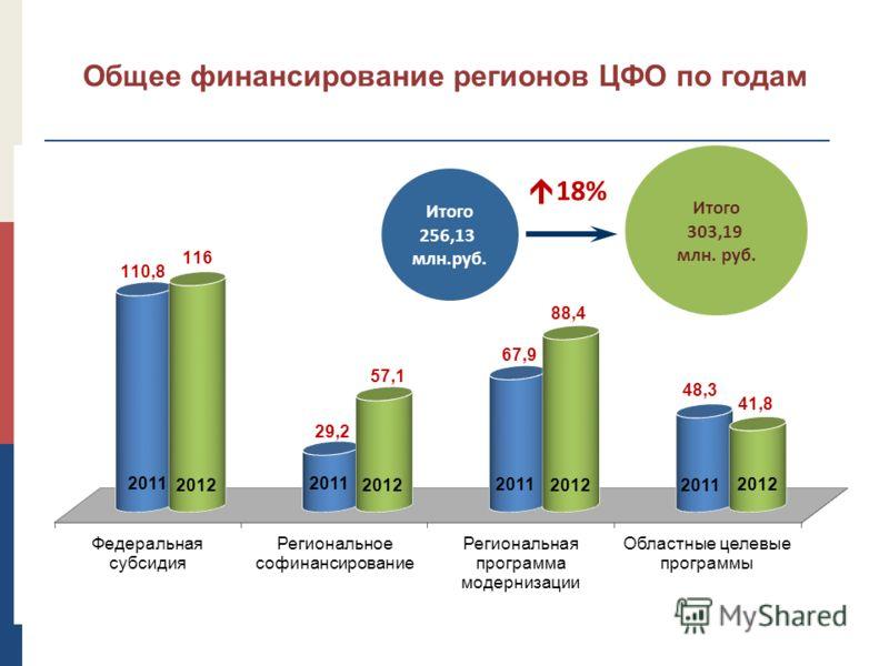 15 Общее финансирование регионов ЦФО по годам