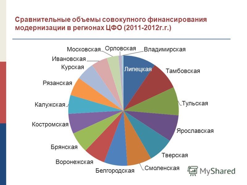 Сравнительные объемы совокупного финансирования модернизации в регионах ЦФО (2011-2012г.г.)
