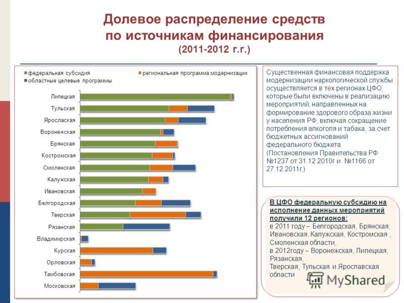 Долевое распределение средств по источникам финансирования (2011-2012 г.г.) В ЦФО федеральную субсидию на исполнение данных мероприятий получили 12 регионов: в 2011 году – Белгородская, Брянская, Ивановская, Калужская, Костромская, Смоленская области