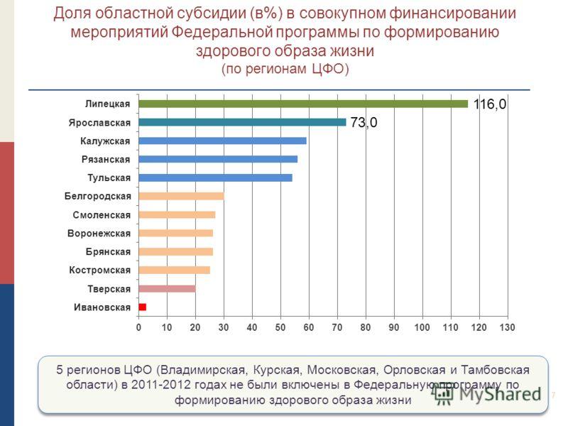 7 Доля областной субсидии (в%) в совокупном финансировании мероприятий Федеральной программы по формированию здорового образа жизни (по регионам ЦФО) 5 регионов ЦФО (Владимирская, Курская, Московская, Орловская и Тамбовская области) в 2011-2012 годах