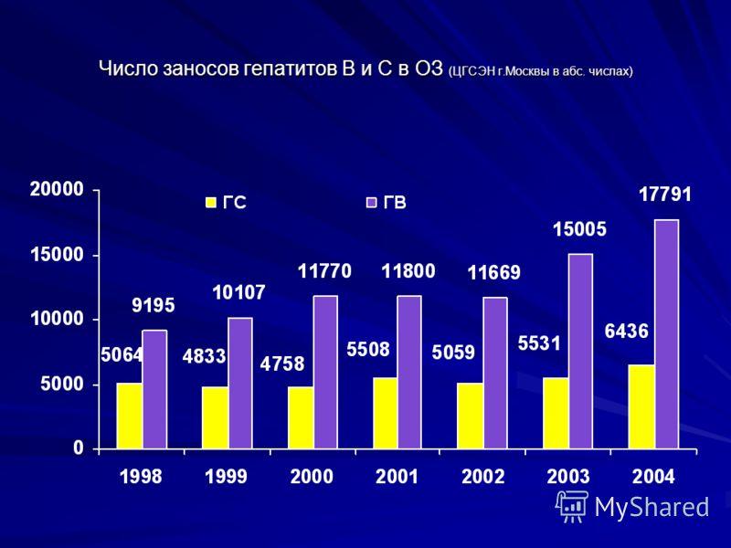 Число заносов гепатитов В и С в ОЗ (ЦГСЭН г.Москвы в абс. числах)