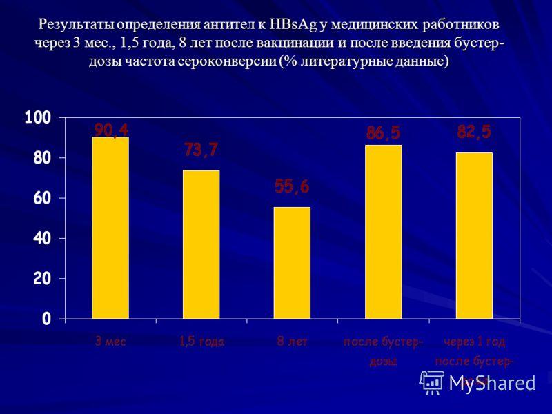 Результаты определения антител к HBsAg у медицинских работников через 3 мес., 1,5 года, 8 лет после вакцинации и после введения бустер- дозы частота сероконверсии (% литературные данные)