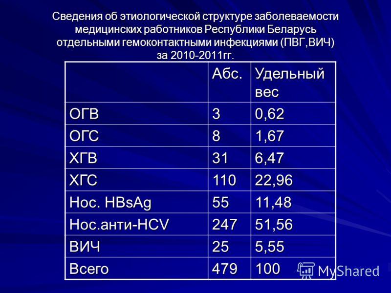 Сведения об этиологической структуре заболеваемости медицинских работников Республики Беларусь отдельными гемоконтактными инфекциями (ПВГ,ВИЧ) за 2010-2011гг. Абс. Удельный вес ОГВ30,62 ОГС81,67 ХГВ316,47 ХГС11022,96 Нос. HBsAg 5511,48 Нос.анти-HCV 2