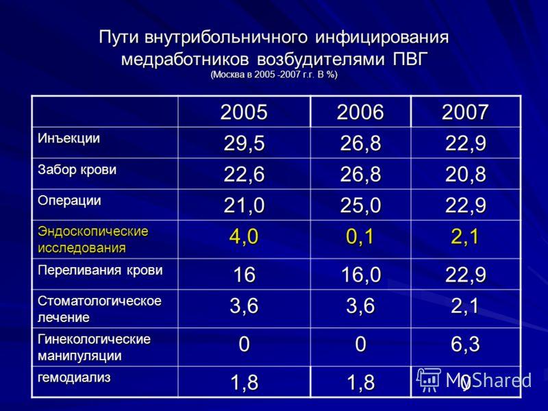 Пути внутрибольничного инфицирования медработников возбудителями ПВГ (Москва в 2005 -2007 г.г. В %) 200520062007 Инъекции29,526,822,9 Забор крови 22,626,820,8 Операции21,025,022,9 Эндоскопические исследования 4,00,12,1 Переливания крови 1616,022,9 Ст