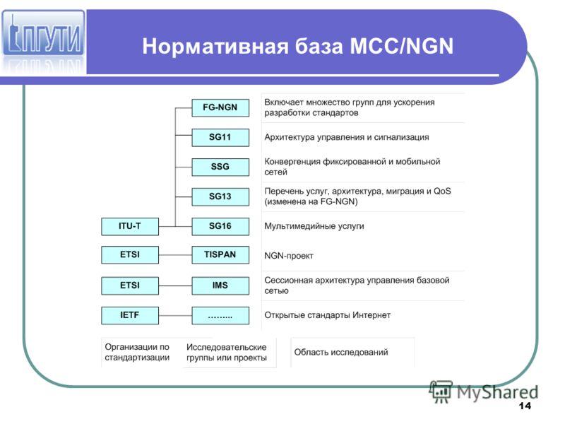 14 Нормативная база МСС/NGN