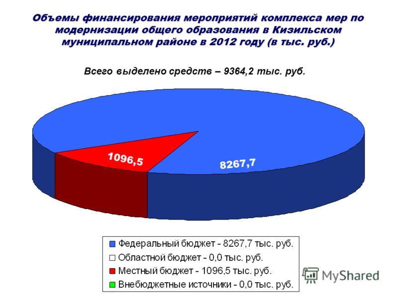 1096,5 8267,7 Объемы финансирования мероприятий комплекса мер по модернизации общего образования в Кизильском муниципальном районе в 2012 году (в тыс. руб.) Всего выделено средств – 9364,2 тыс. руб.