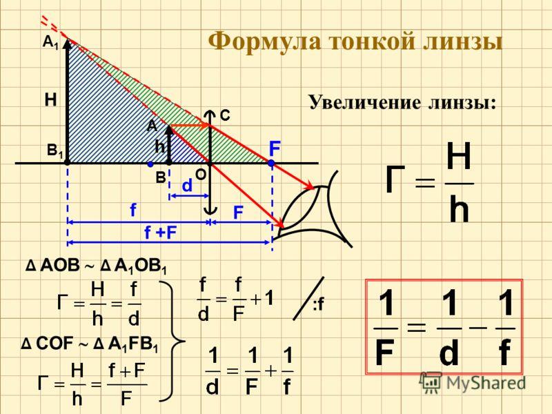 Формула тонкой линзы Увеличение линзы: О F А F f +F В h H В1В1 А1А1 C d f Δ АОВ Δ А 1 ОВ 1 Δ CОF Δ А 1 FВ 1 :f:f