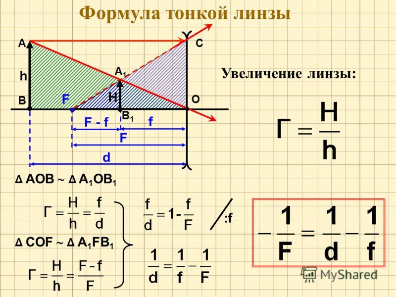 Формула тонкой линзы О F А В h C d F - f F f А1А1 В1В1 H Δ АОВ Δ А 1 ОВ 1 Δ CОF Δ А 1 FВ 1 Увеличение линзы: :f:f