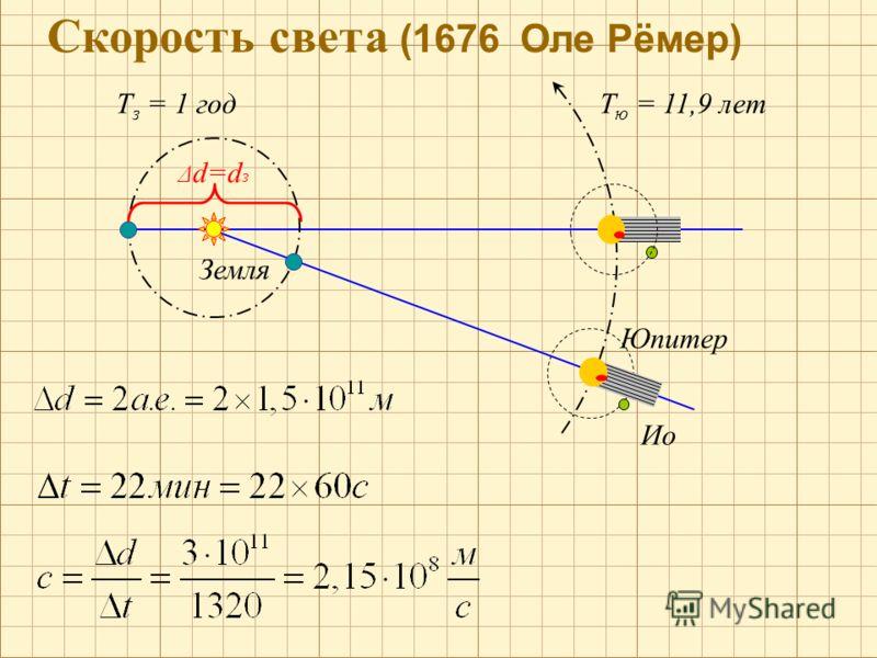 Скорость света (1676 Оле Рёмер) Т з = 1 год Δ d=d з Земля Юпитер Ио Т ю = 11,9 лет