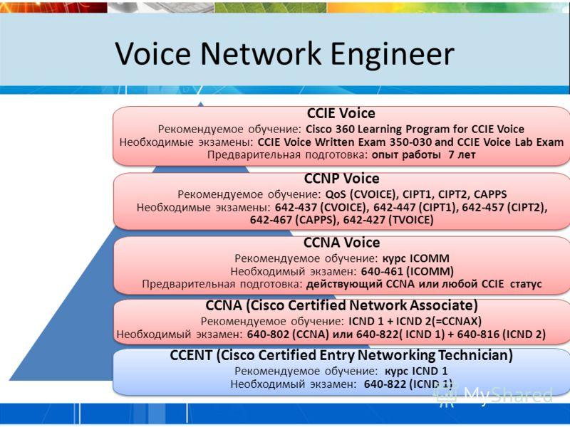 Voice Network Engineer CCIE Voice Рекомендуемое обучение: Cisco 360 Learning Program for CCIE Voice Необходимые экзамены: CCIE Voice Written Exam 350-030 and CCIE Voice Lab Exam Предварительная подготовка: опыт работы 7 лет CCIE Voice Рекомендуемое о