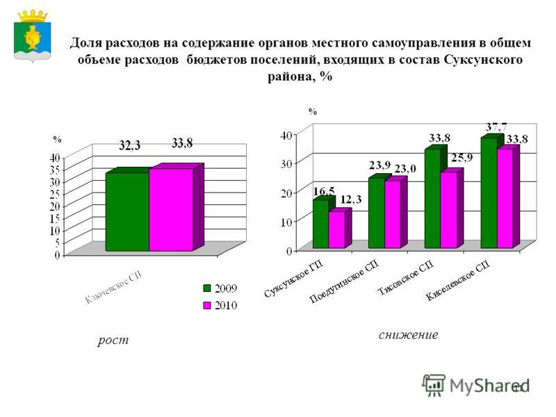 11 % Доля расходов на содержание органов местного самоуправления в общем объеме расходов бюджетов поселений, входящих в состав Суксунского района, % снижение рост %