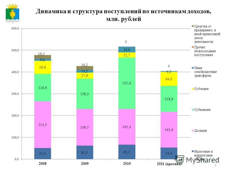 3 Динамика и структура поступлений по источникам доходов, млн. рублей