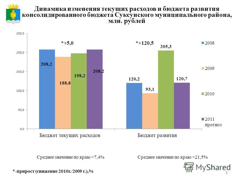8 Динамика изменения текущих расходов и бюджета развития консолидированного бюджета Суксунского муниципального района, млн. рублей Среднее значение по краю +7,4%Среднее значение по краю +21,5% *+5,0*+120,5 *-прирост (снижение 2010 г./2009 г.),%