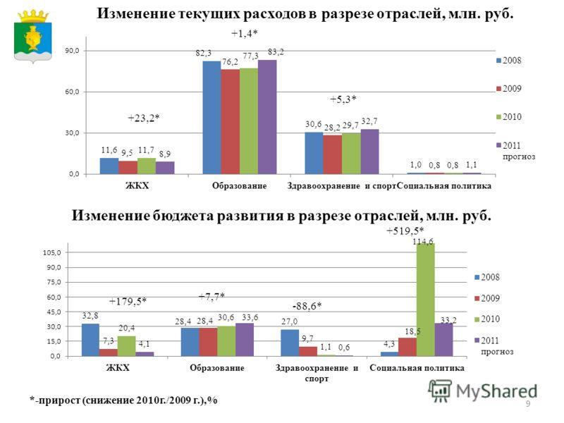 9 Изменение текущих расходов в разрезе отраслей, млн. руб. Изменение бюджета развития в разрезе отраслей, млн. руб. *-прирост (снижение 2010 г./2009 г.),% +23,2* +1,4* +5,3* +179,5* +7,7* -88,6* +519,5*