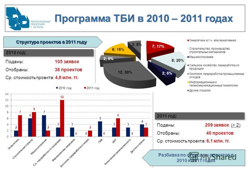 Поданы: 105 заявок Отобраны: 36 проектов Ср. стоимость проекта: 4,6 млн. тг. Поданы: 209 заявок (× 2) Отобраны: 40 проектов Ср. стоимость проекта: 6,1 млн. тг. 2010 год: 2011 год: Структура проектов в 2011 году Разбивка по отраслям проектов в 2010 и