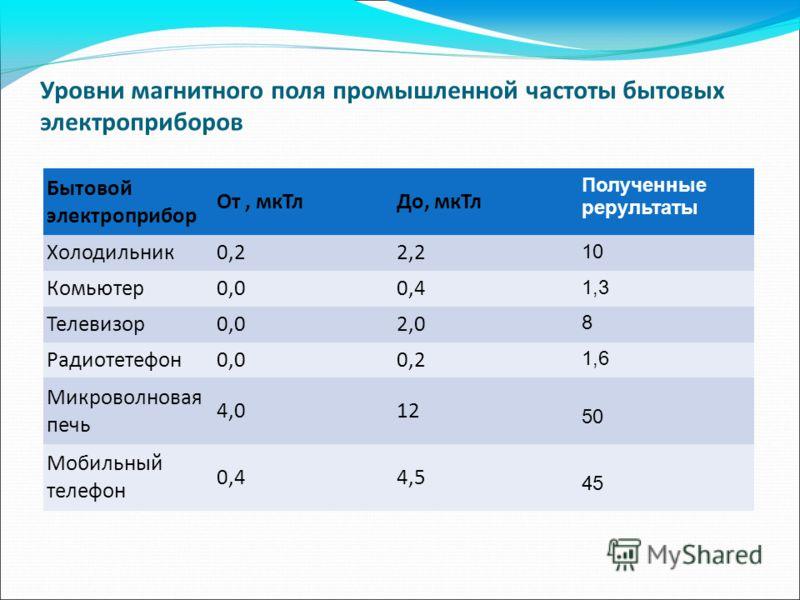 Уровни магнитного поля промышленной частоты бытовых электроприборов Бытовой электроприбор От, мкТлДо, мкТл Полученные рерультаты Холодильник0,22,2 10 Комьютер0,00,4 1,3 Телевизор0,02,0 8 Радиотетефон0,00,2 1,6 Микроволновая печь 4,012 50 Мобильный те