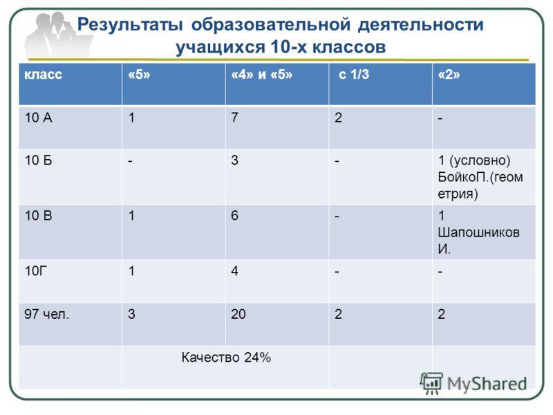 Результаты образовательной деятельности учащихся 10-х классов класс«5»«4» и «5» с 1/3«2» 10 А172- 10 Б-3-1 (условно) БойкоП.(геом етрия) 10 В16-1 Шапошников И. 10Г14-- 97 чел.32022 Качество 24%