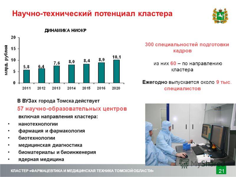 Научно-технический потенциал кластера В ВУЗах города Томска действует 57 научно-образовательных центров включая направления кластера: нанотехнологии фармация и фармакология биотехнологии медицинская диагностика биоматериалы и биоинженерия ядерная мед