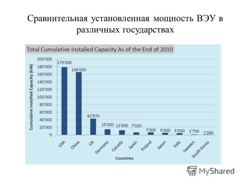 Сравнительная установленная мощность ВЭУ в различных государствах