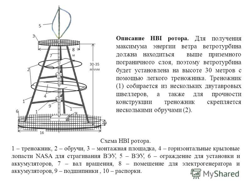 Описание HBI ротора. Для получения максимума энергии ветра ветротурбина должна находиться выше приземного пограничного слоя, поэтому ветротурбина будет установлена на высоте 30 метров с помощью легкого треножника. Треножник (1) собирается из нескольк