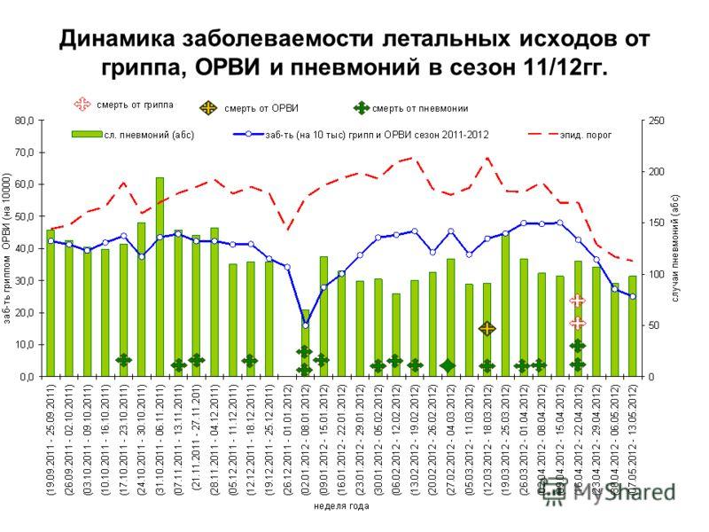 Динамика заболеваемости летальных исходов от гриппа, ОРВИ и пневмоний в сезон 11/12гг.