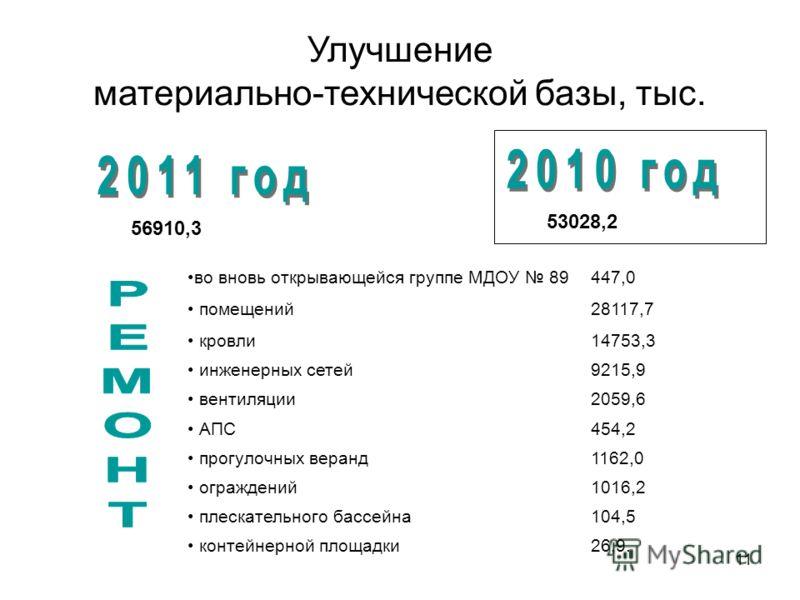 11 Улучшение материально-технической базы, тыс. 56910,3 53028,2 во вновь открывающейся группе МДОУ 89447,0 помещений28117,7 кровли14753,3 инженерных сетей9215,9 вентиляции2059,6 АПС454,2 прогулочных веранд1162,0 ограждений1016,2 плескательного бассей