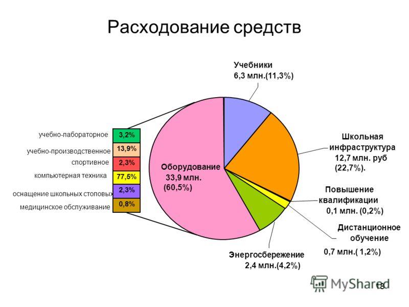 18 Расходование средств Повышение квалификации 0,1 млн. (0,2%) Дистанционное обучение 0,7 млн.( 1,2%) Энергосбережение 2,4 млн.(4,2%) Школьная инфраструктура 12,7 млн. руб (22,7%). Учебники 6,3 млн.(11,3%) Оборудование 33,9 млн. (60,5%) учебно-лабора