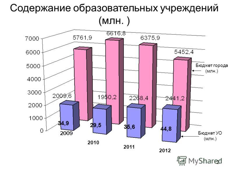 2 2010 2011 2012 Содержание образовательных учреждений (млн. ) 34,9 29,5 35,6 44,8 Бюджет города (млн.) Бюджет УО (млн.)