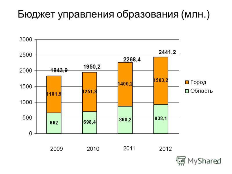 3 Бюджет управления образования (млн.) 1843,9 1950,2 2268,4 2441,2 20092010 2011 2012