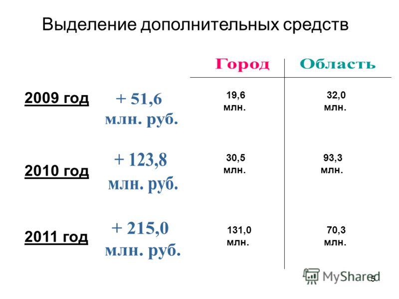 5 Выделение дополнительных средств 2009 год 2010 год 2011 год 19,6 млн. 32,0 млн. 30,5 млн. 93,3 млн. 131,0 млн. 70,3 млн.