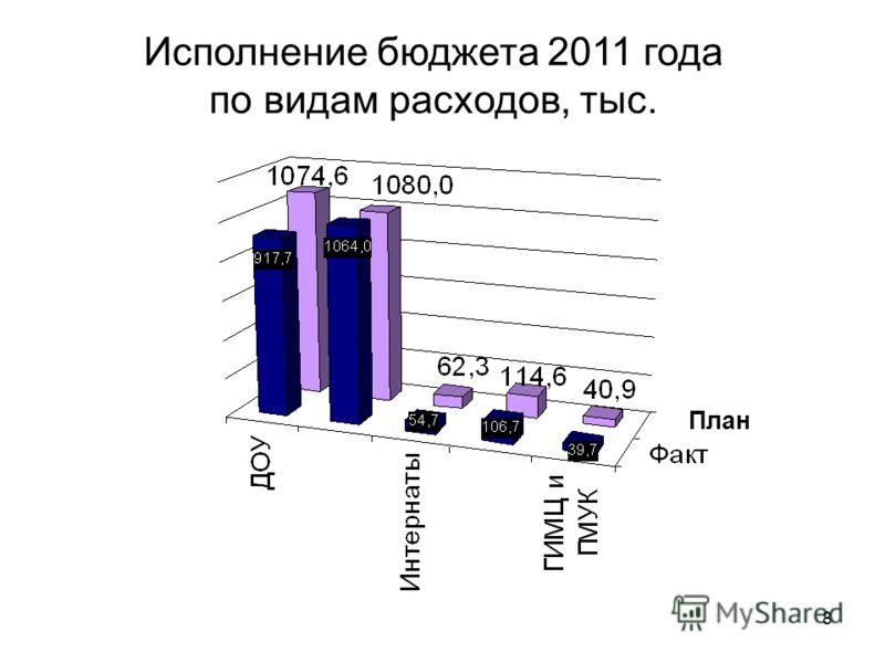 8 Исполнение бюджета 2011 года по видам расходов, тыс. План