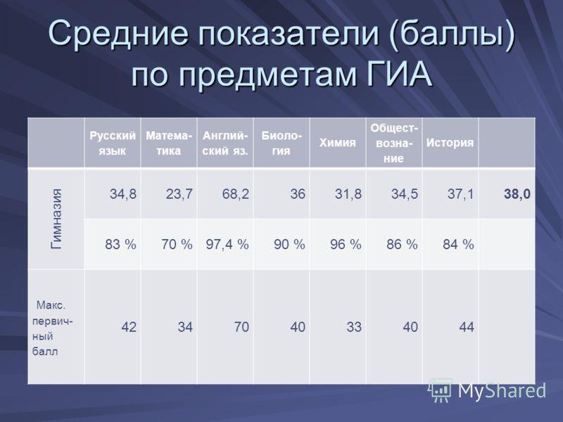 Средние показатели (баллы) по предметам ГИА Русский язык Матема- тика Англий- ский яз. Биоло- гия Химия Общест- возна- ние История Гимназия 34,823,768,23631,834,537,138,0 83 %70 %97,4 %90 %96 %86 %84 % Макс. первич- ный балл 42347040334044