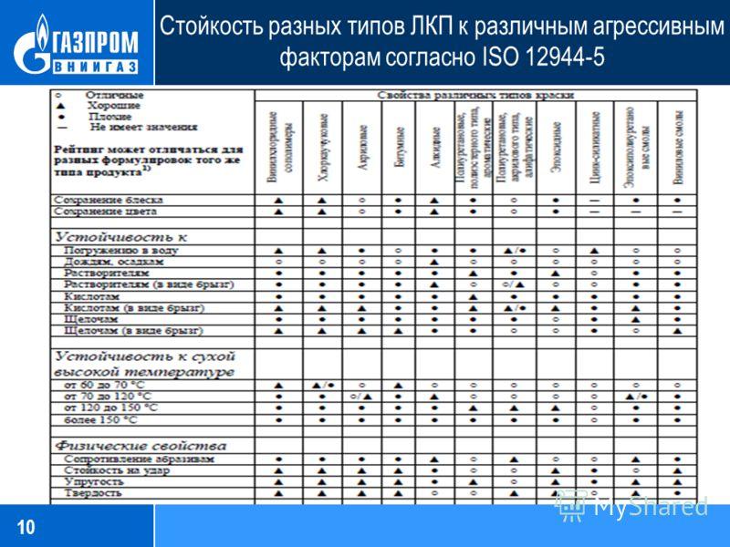 10 Стойкость разных типов ЛКП к различным агрессивным факторам согласно ISO 12944-5