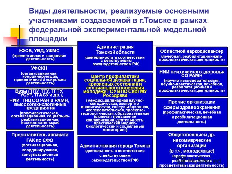 7 УФСБ, УВД, УФМС (превентивная и «силовая» деятельность) Виды деятельности, реализуемые основными участниками создаваемой в г.Томске в рамках федеральной экспериментальной модельной площадки УФСКН (организационная, координирующая, превентивная и «си