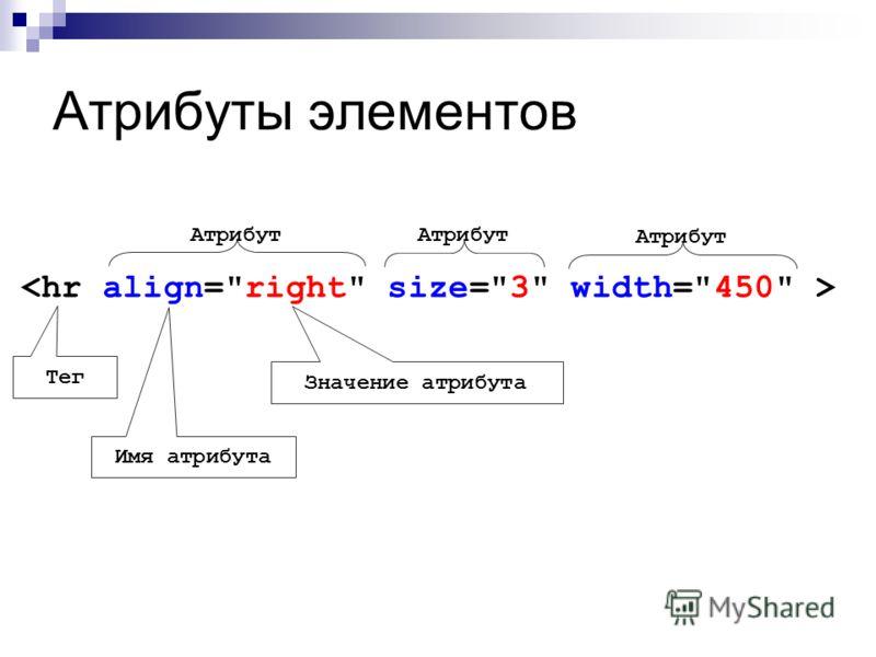 Атрибуты элементов Атрибут Тег Имя атрибута Значение атрибута Атрибут